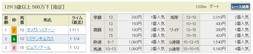 【払戻金】160820新潟最終(馬券 万馬券 的中)