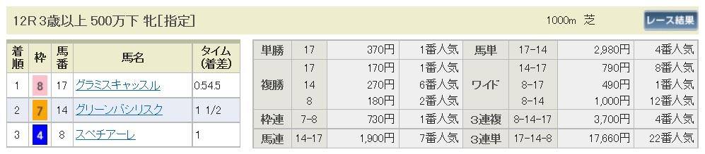 【払戻金】160821新潟最終(馬券 万馬券 的中)