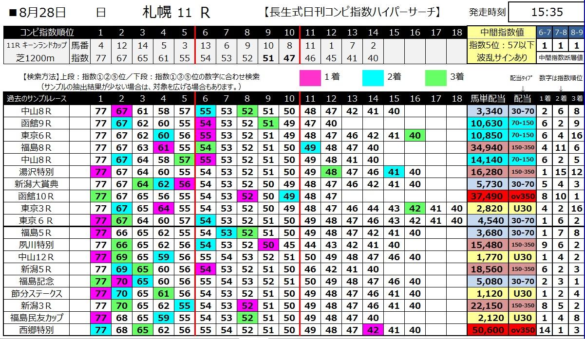 【コンピ指数】160828札幌メイン(馬券 万馬券 的中)