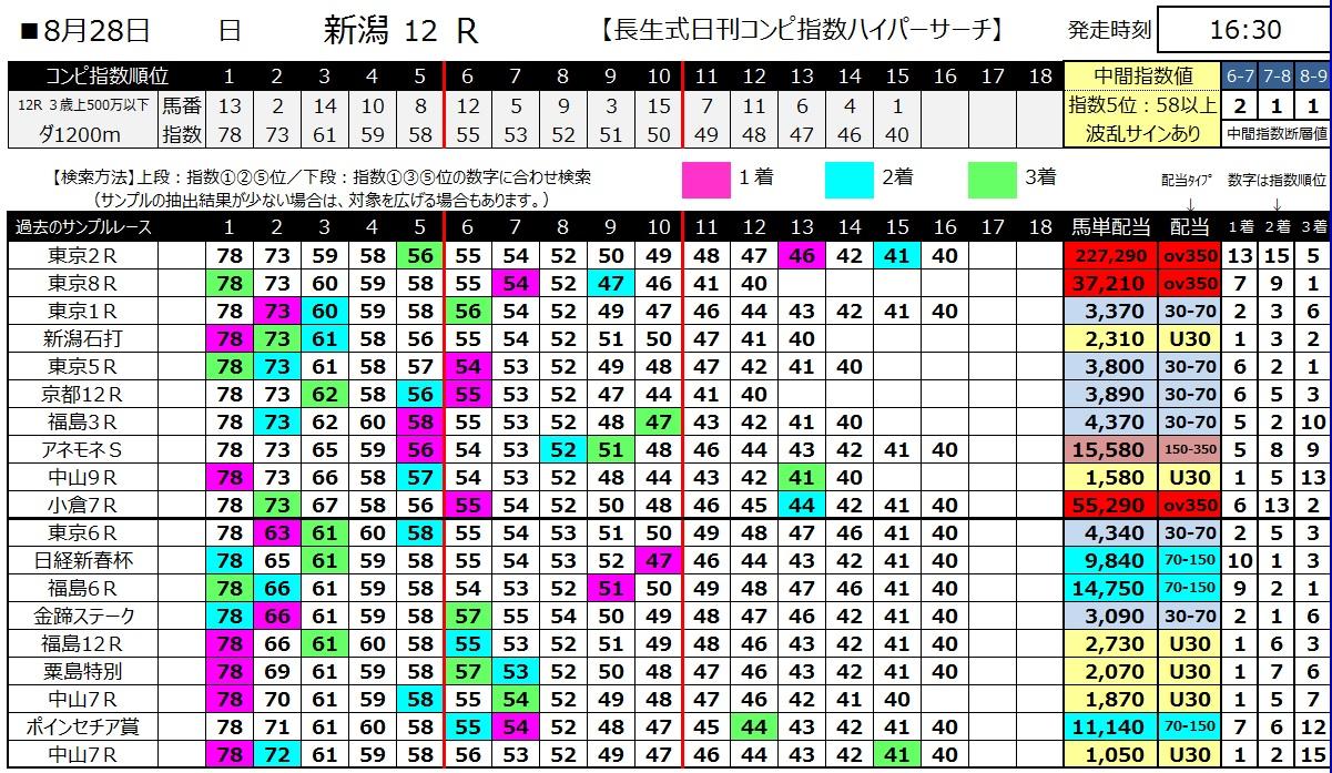【コンピ指数】160828新潟12(馬券 万馬券 的中)