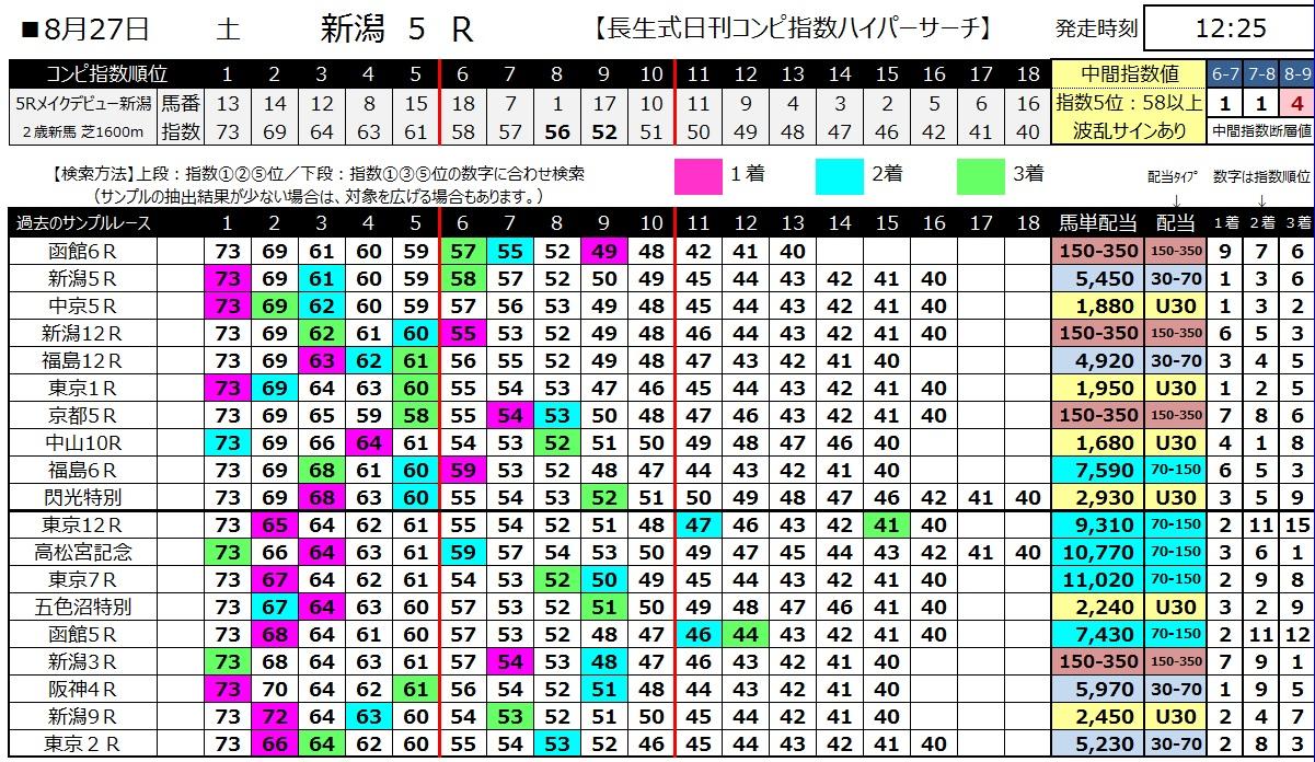 【コンピ指数】160827新潟5(馬券 万馬券 的中)