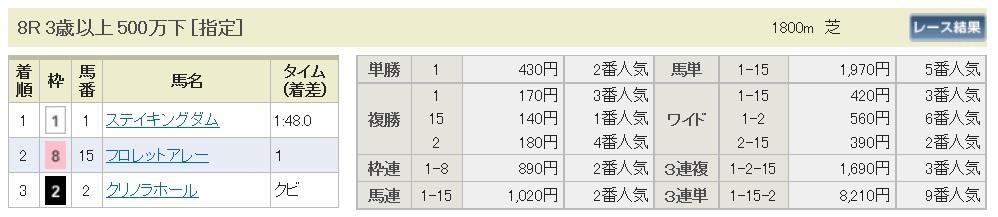 【払戻金】160827小倉8(馬券 万馬券 的中)