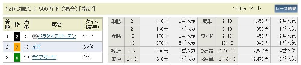 【払戻金】160828新潟最終(馬券 万馬券 的中)