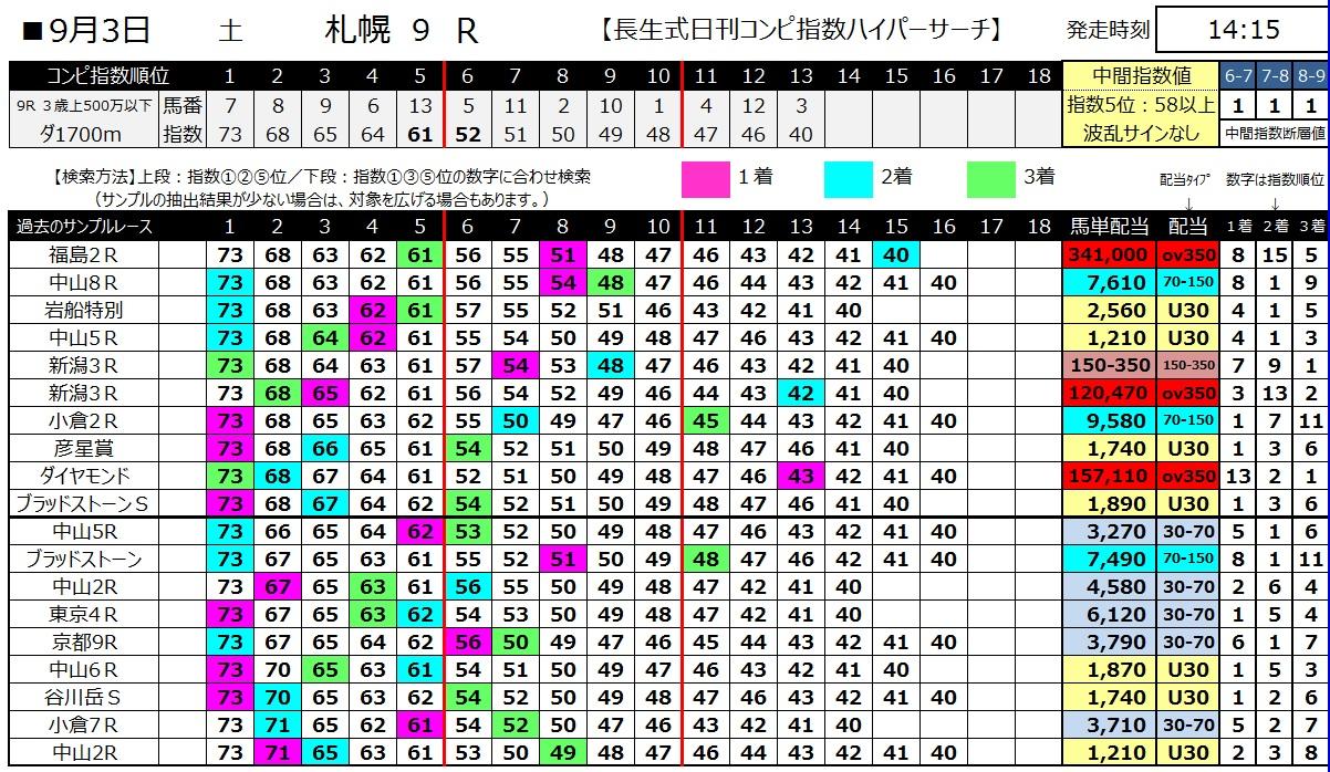 【コンピ指数】1600903札幌9(馬券 万馬券 的中)