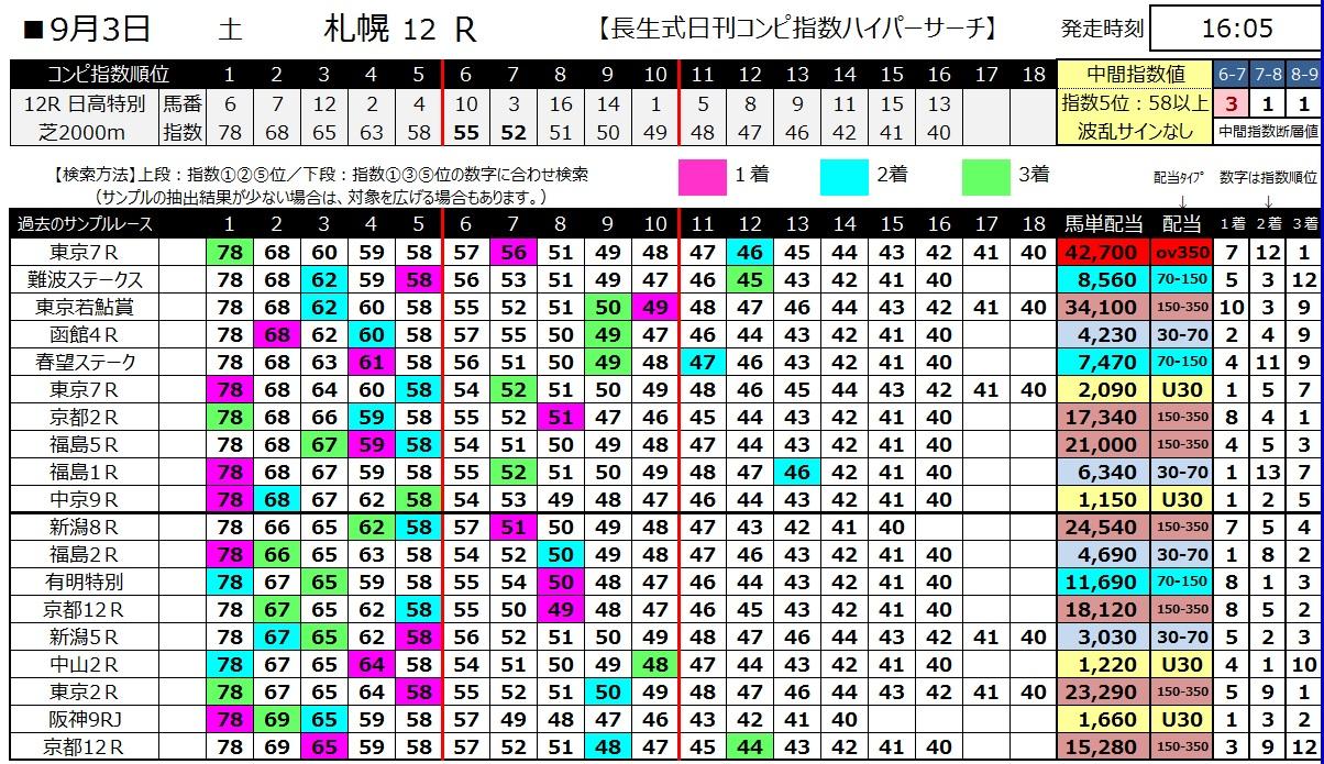 【コンピ指数】1600903札幌12(馬券 万馬券 的中)