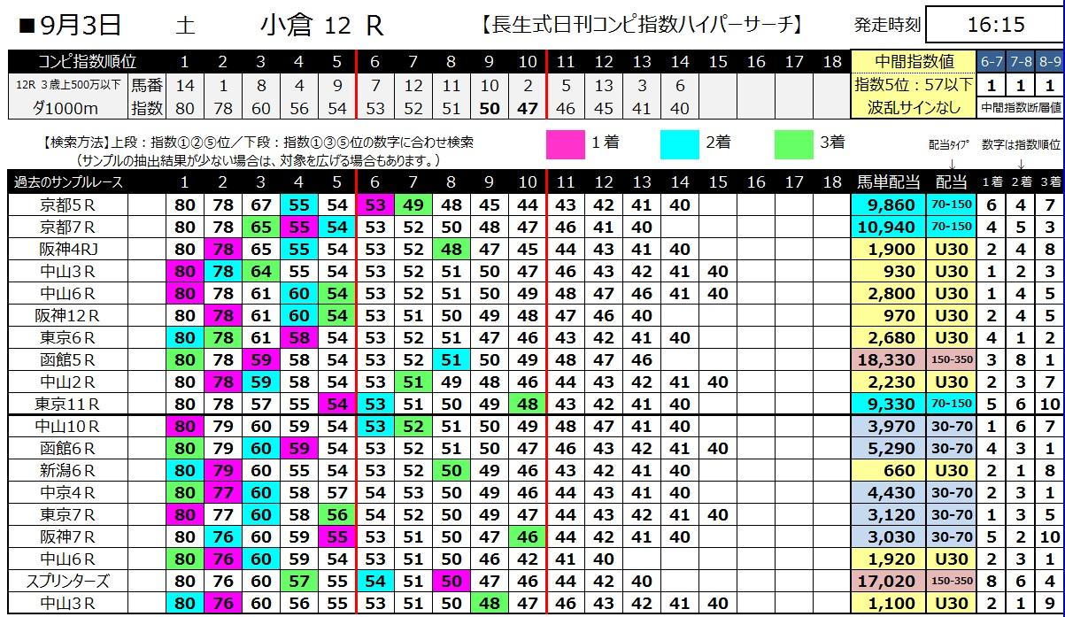 【コンピ指数】1600903小倉12(馬券 万馬券 的中)