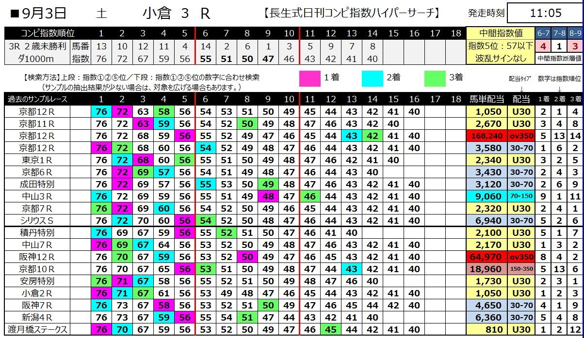 【コンピ指数】1600903小倉3(馬券 万馬券 的中)