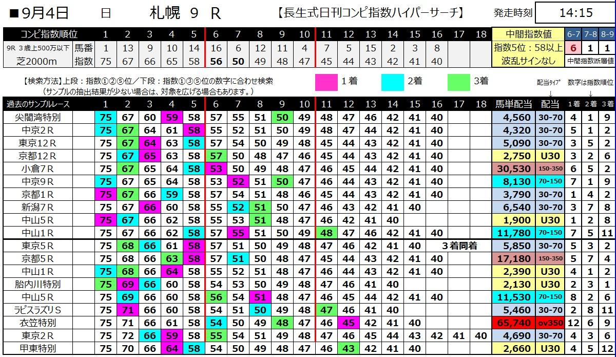 【コンピ指数】1600904札幌9(馬券 万馬券 的中)
