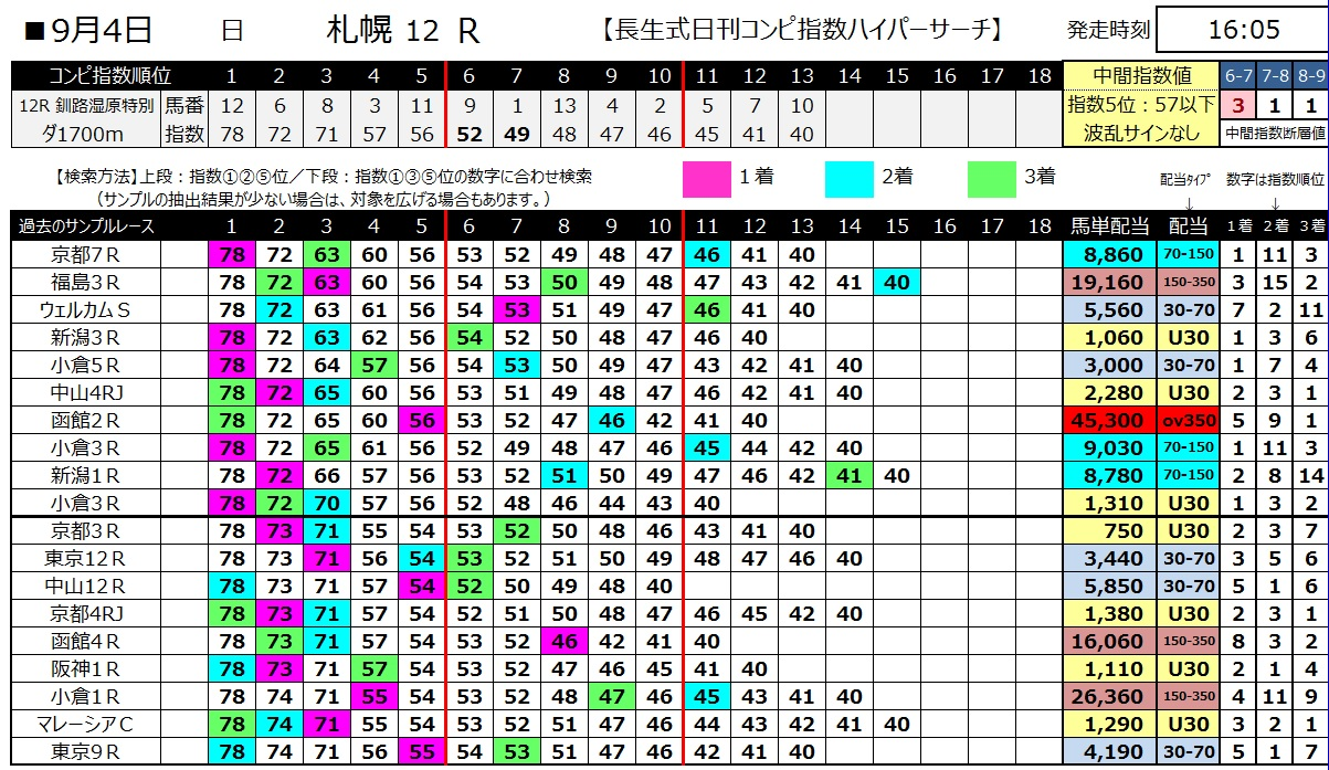 【コンピ指数】1600904札幌12(馬券 万馬券 的中)