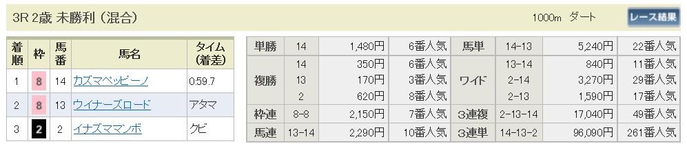 【払戻金】1600903小倉3(馬券 万馬券 的中)