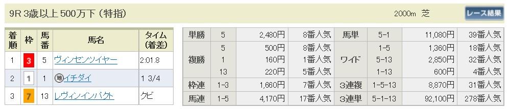 【払戻金】1600904札幌9(馬券 万馬券 的中)