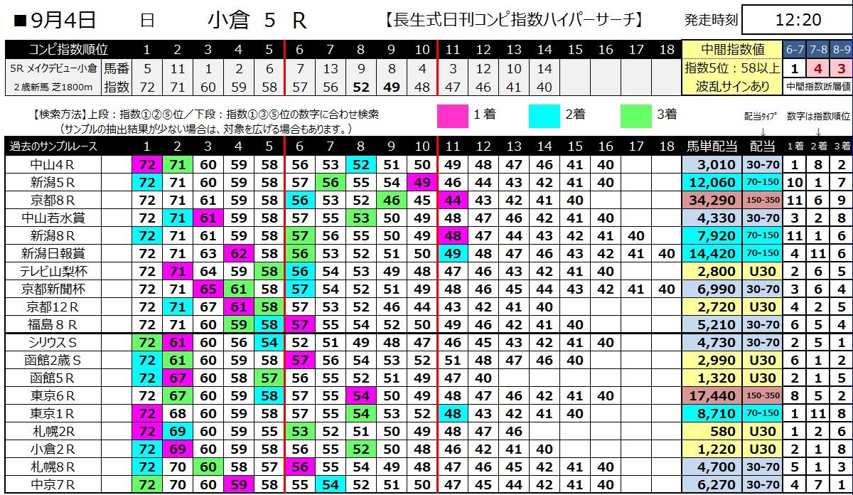 【コンピ指数】160904小倉5(馬券 万馬券 的中)