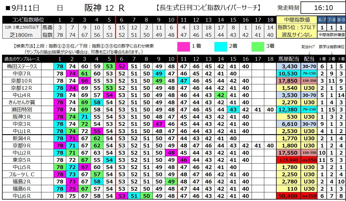 【コンピ指数】1600911阪神12(馬券 万馬券 的中)