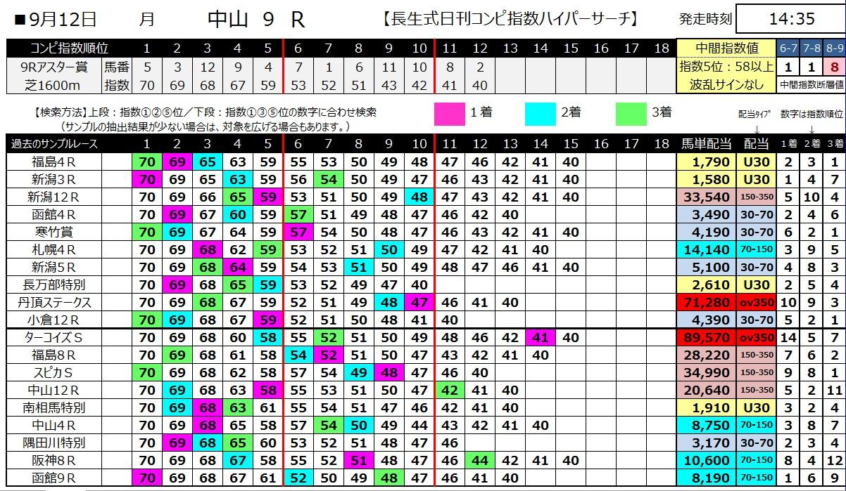 【コンピ指数】1600910中山9(馬券 万馬券 的中)