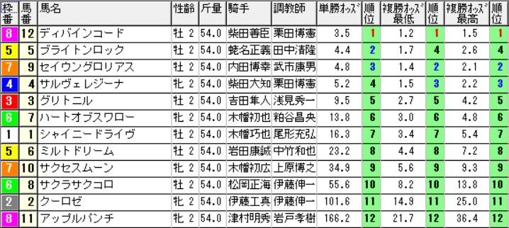 【1130オッズ】160910中山9(馬券 万馬券 的中)