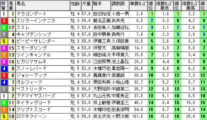 【1130オッズ】160911中山最終(馬券 万馬券 的中)