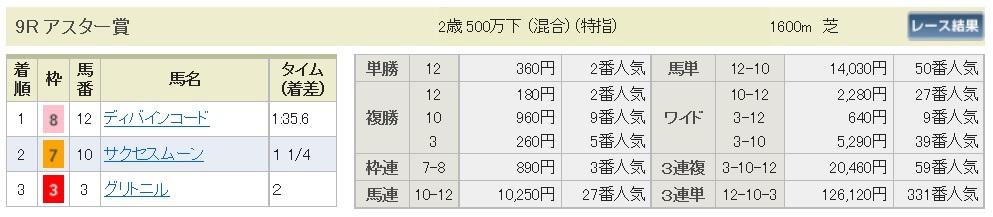【払戻金】160910中山9(馬券 万馬券 的中)