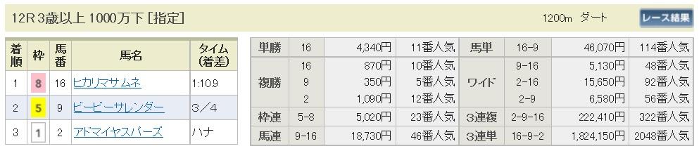 【払戻金】160911中山最終(馬券 万馬券 的中)