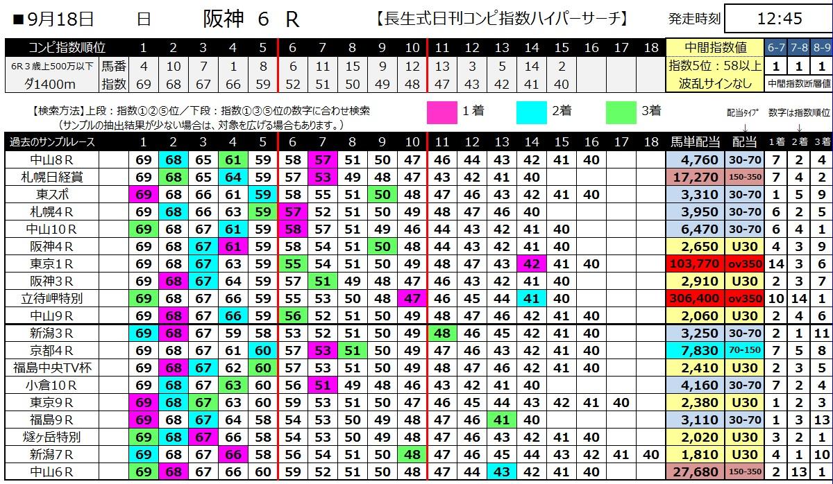 【コンピ指数】1600918阪神6(馬券 万馬券 的中)