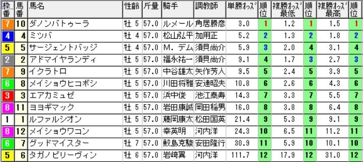 【1050オッズ】160917阪神11(馬券 万馬券 的中)