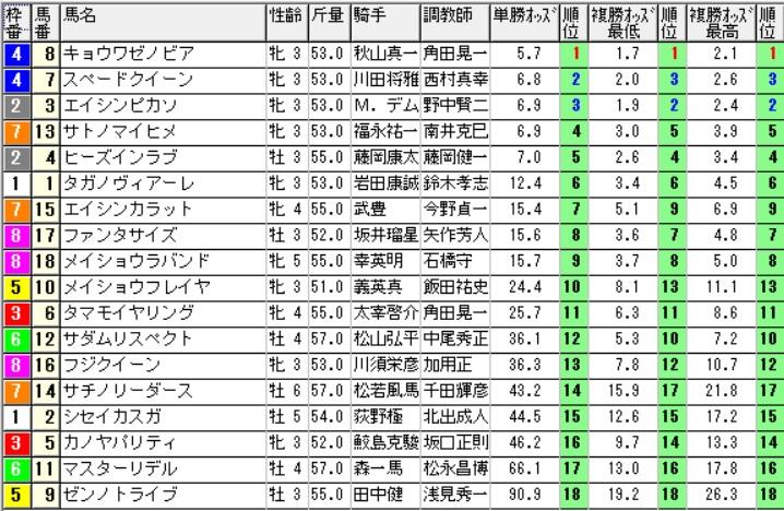 【1050オッズ】160917阪神12(馬券 万馬券 的中)
