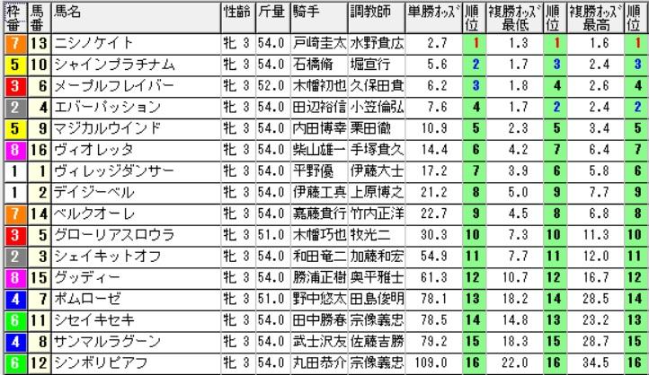 【1050オッズ】160917中山3(馬券 万馬券 的中)