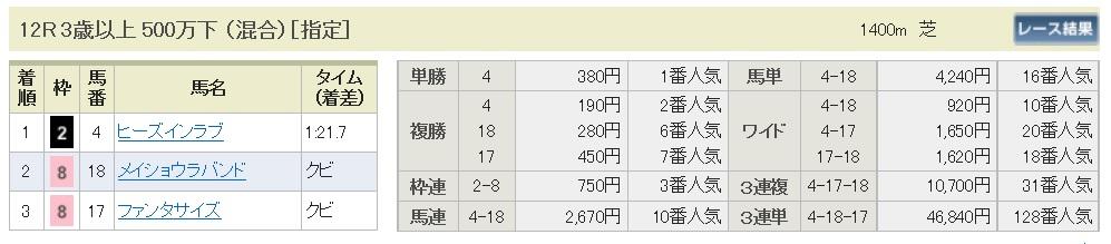 【払戻金】160917阪神12(馬券 万馬券 的中)