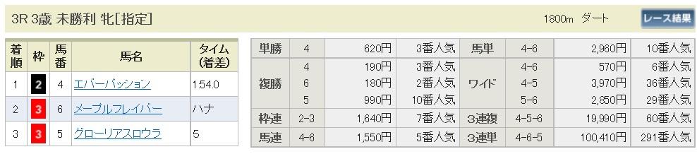 【払戻金】160917中山3(馬券 万馬券 的中)
