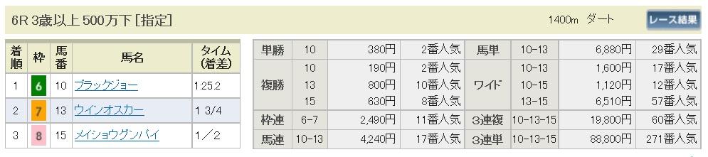 【払戻金】160918阪神6(馬券 万馬券 的中)