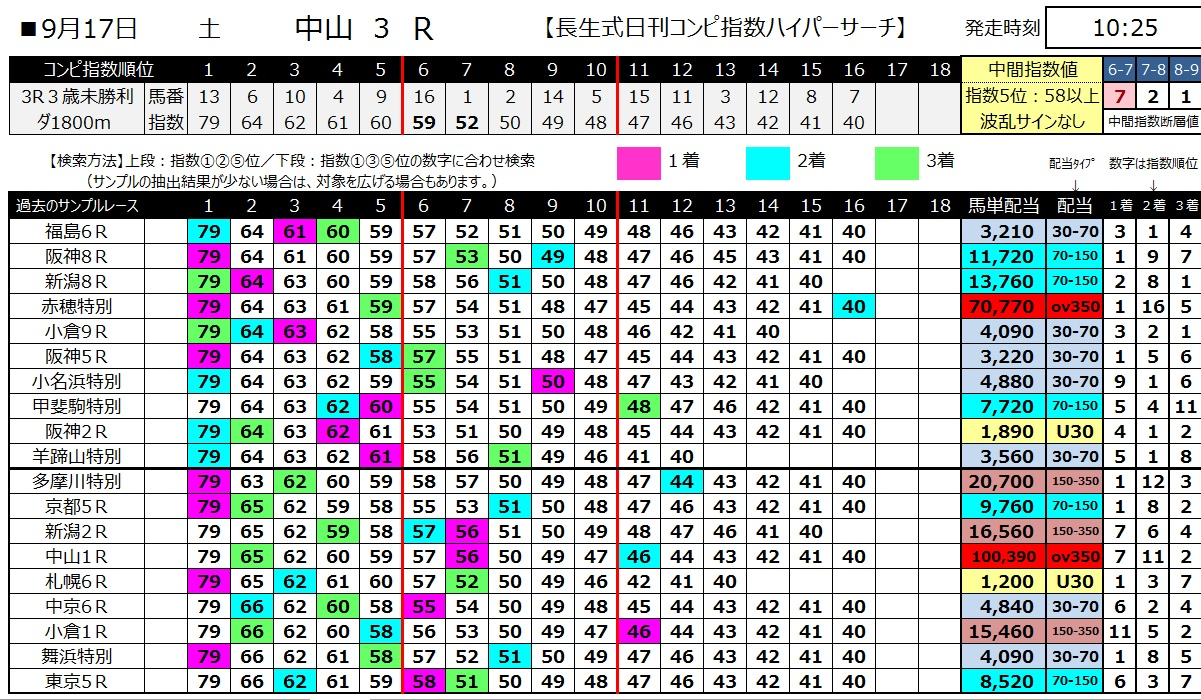 【コンピ指数】1600917中山3(馬券 万馬券 的中)