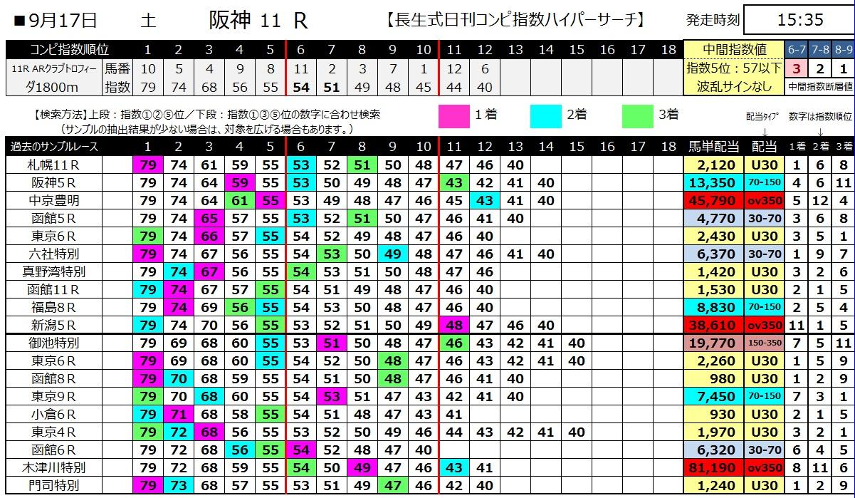 【コンピ指数】1600917阪神11(馬券 万馬券 的中)