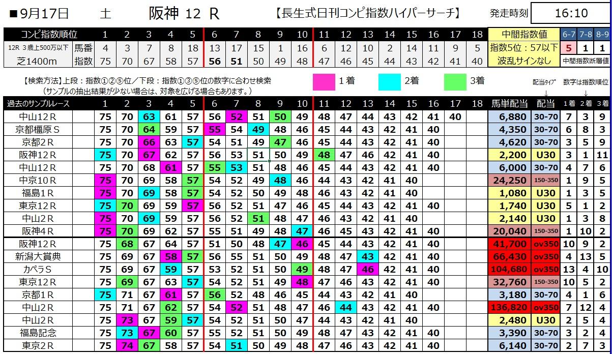 【コンピ指数】1600917阪神12(馬券 万馬券 的中)