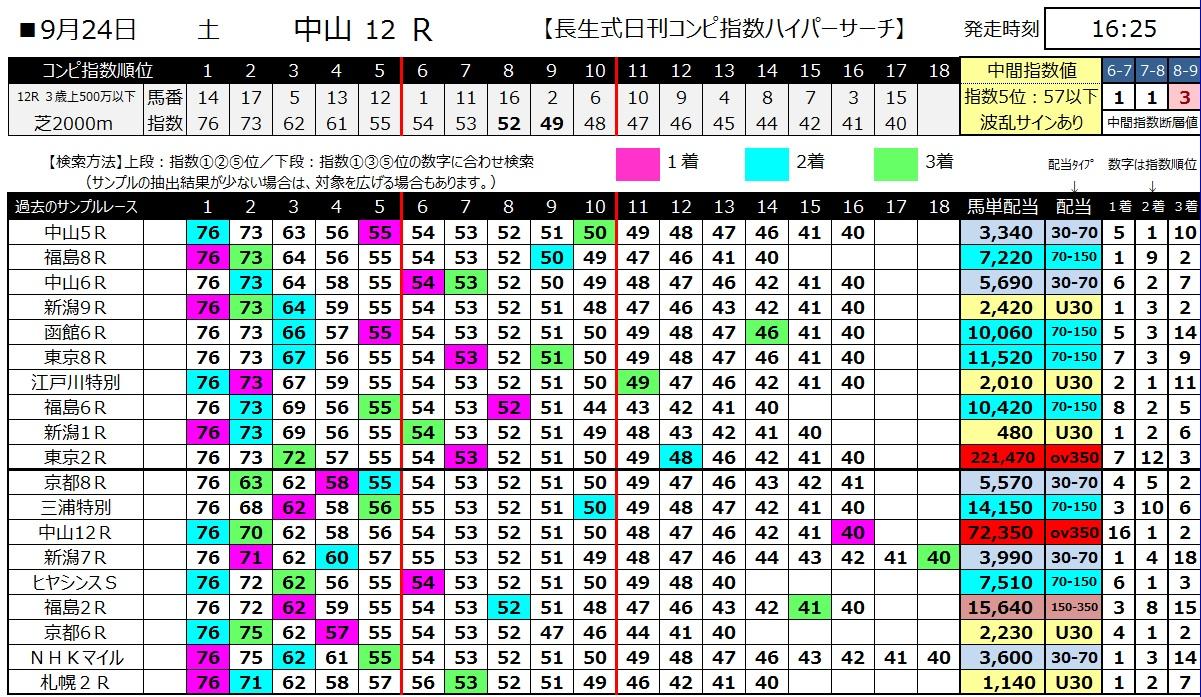 【コンピ指数】160924中山12(馬券 万馬券 的中)
