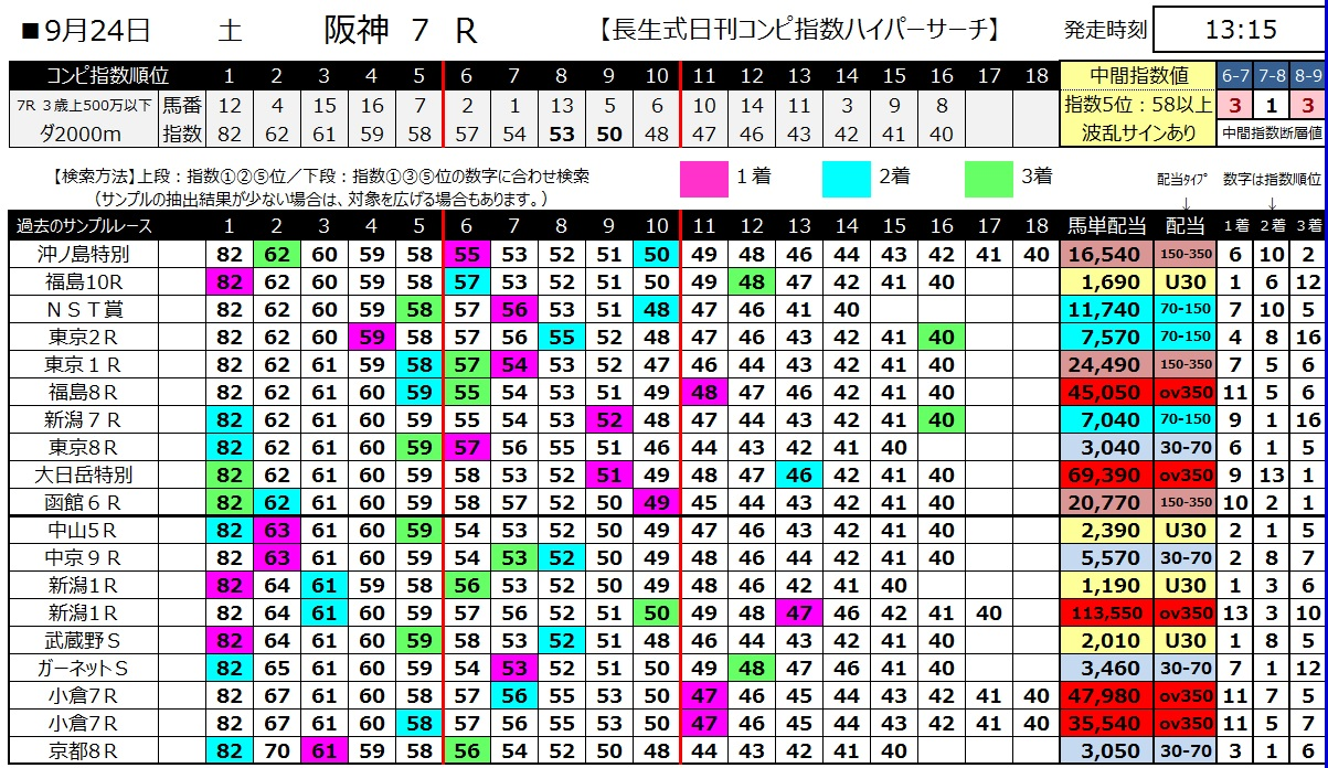 【コンピ指数】160924阪神7(馬券 万馬券 的中)