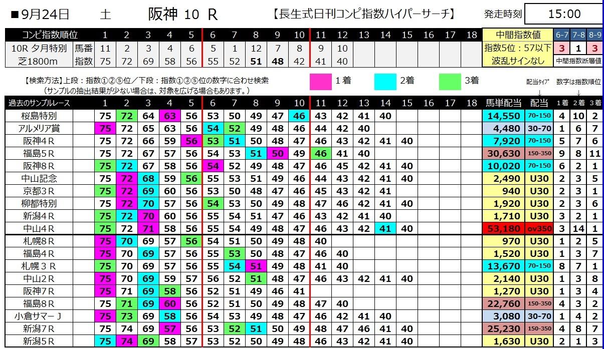 【コンピ指数】160924阪神10(馬券 万馬券 的中)