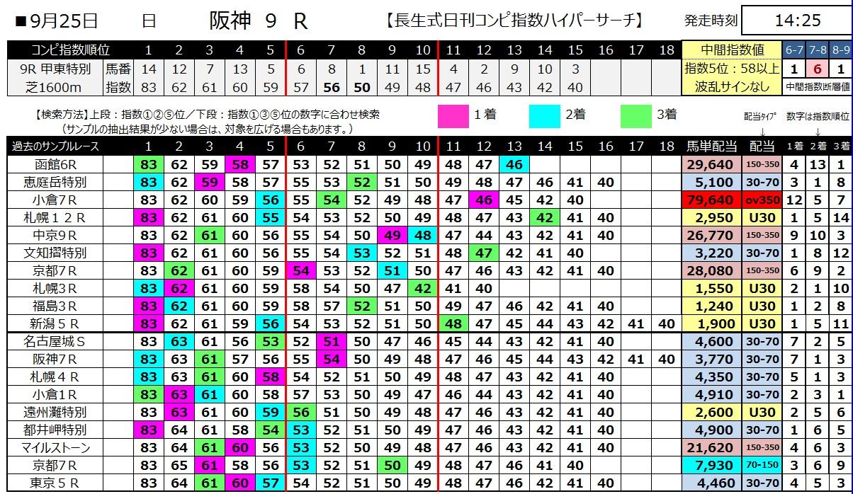 【コンピ指数】160925阪神9(馬券 万馬券 的中)