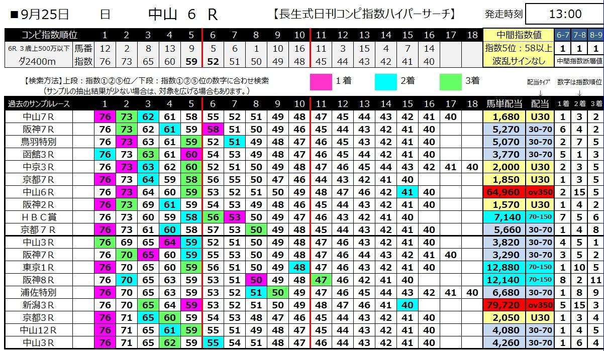 【コンピ指数】160925中山6(馬券 万馬券 的中)