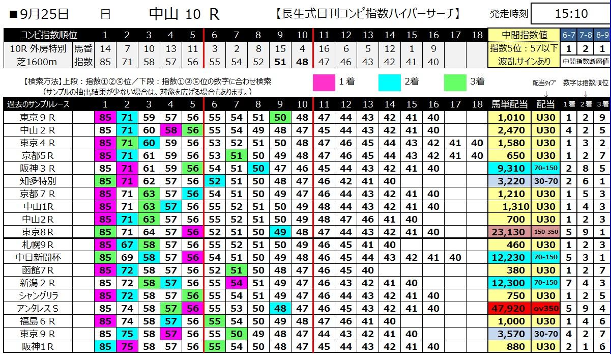 【コンピ指数】160925中山10(馬券 万馬券 的中)
