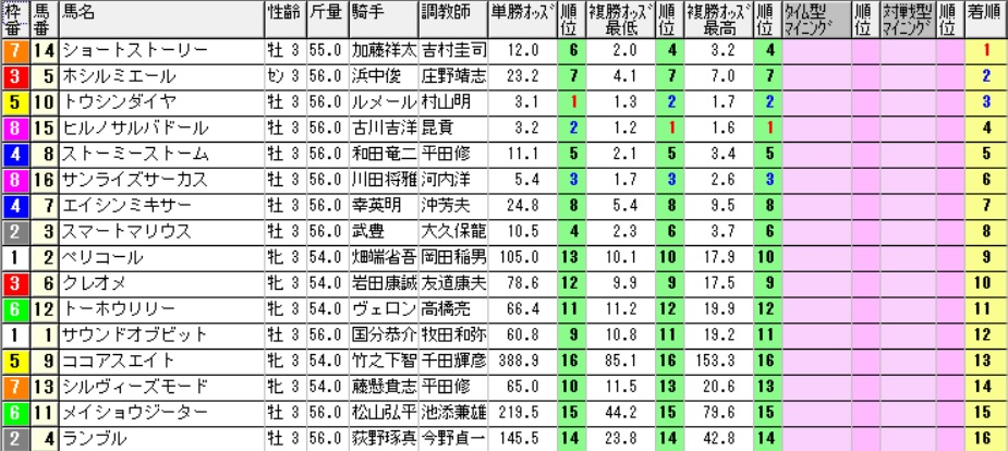 【オッズ】160925阪神3(馬券 万馬券 的中)