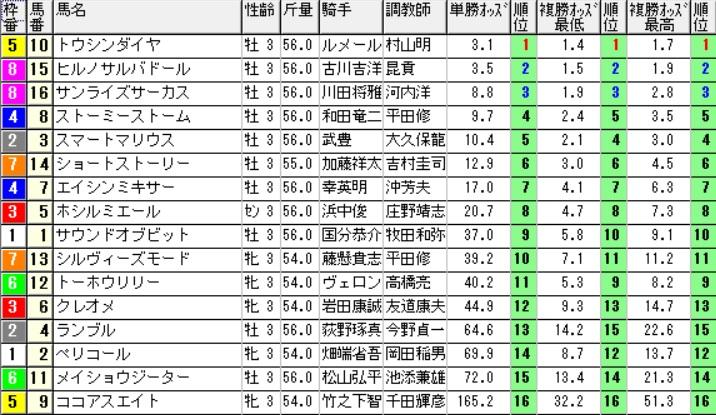 【約30分前オッズ】160925阪神3(馬券 万馬券 的中)