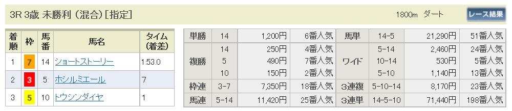 【払戻金】160925阪神3(馬券 万馬券 的中)