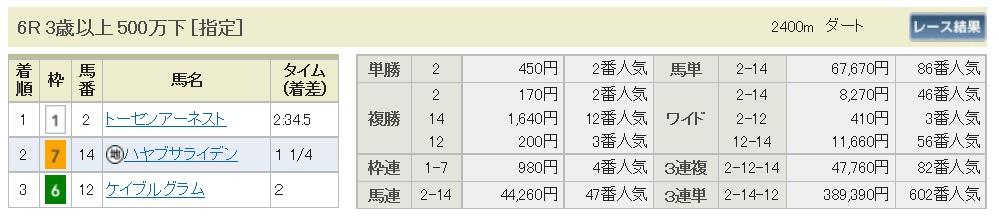 【払戻金】160925中山6(馬券 万馬券 的中)