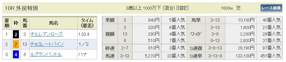 【払戻金】160925中山10(馬券 万馬券 的中)