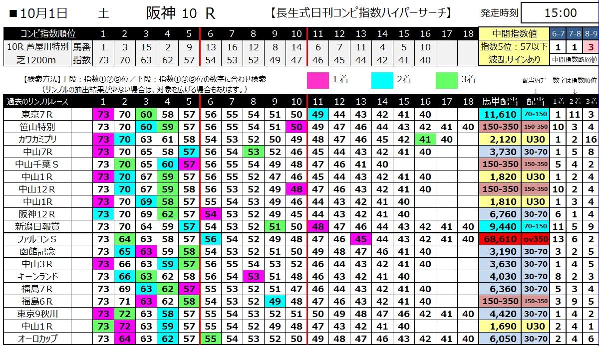 【コンピ指数】161001阪神10(馬券 万馬券 的中)