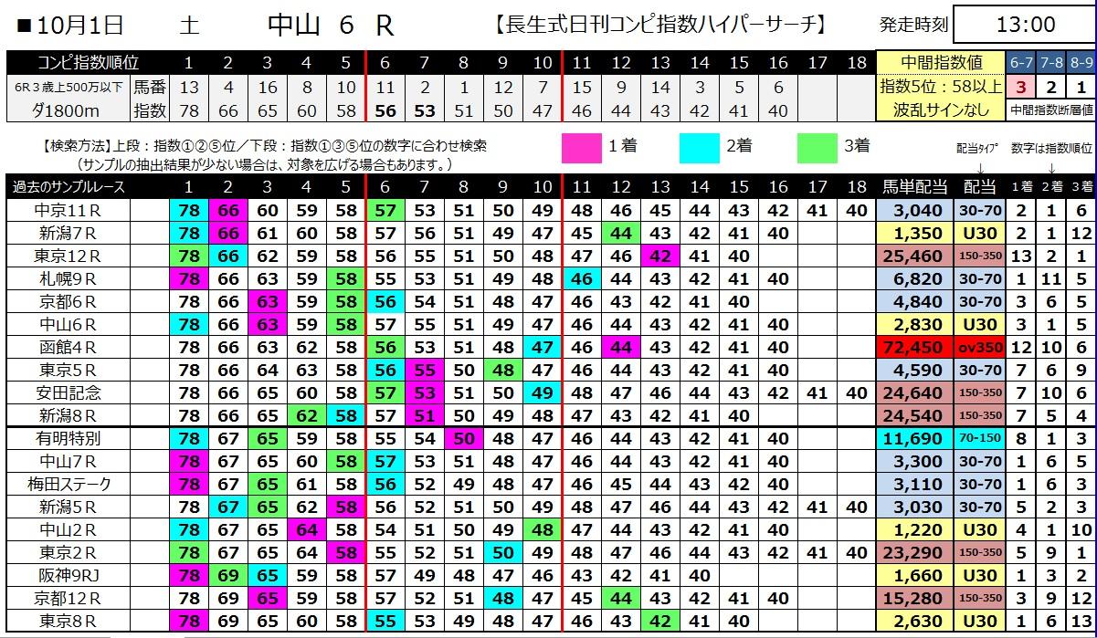 【コンピ指数】161001中山6(馬券 万馬券 的中)
