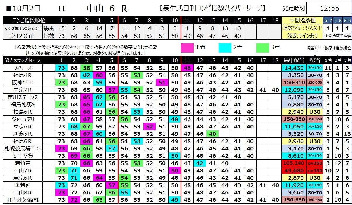 【コンピ指数】161002中山6(馬券 万馬券 的中)