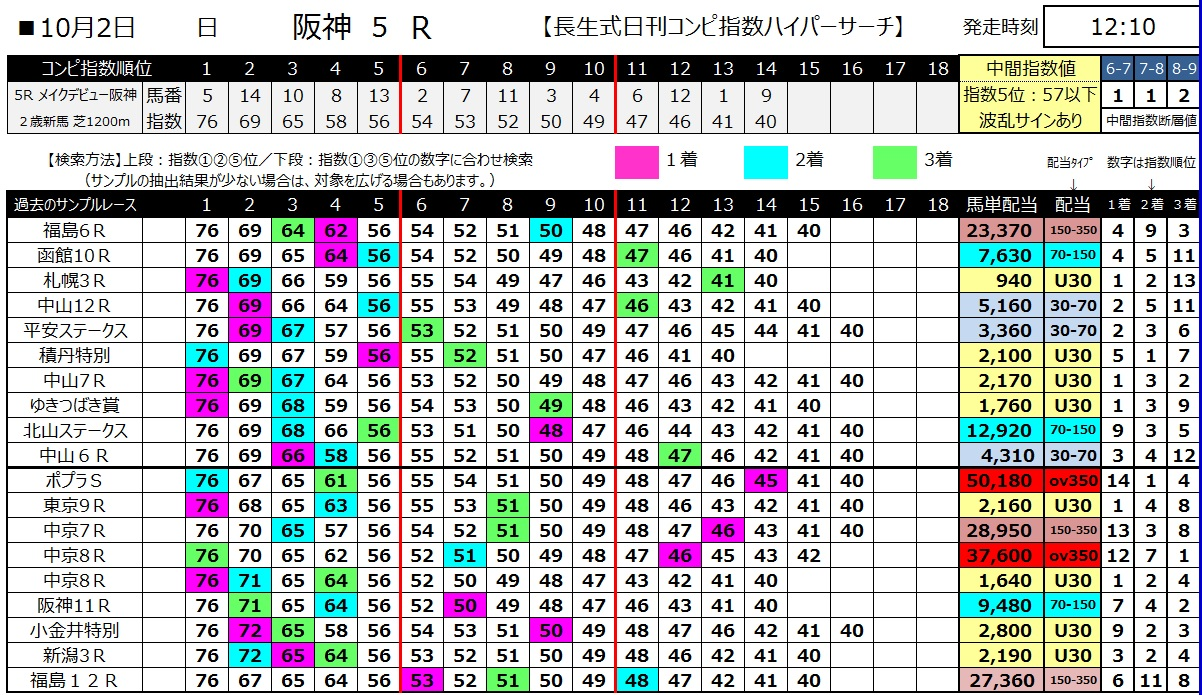 【コンピ指数】161002阪神5(馬券 万馬券 的中)