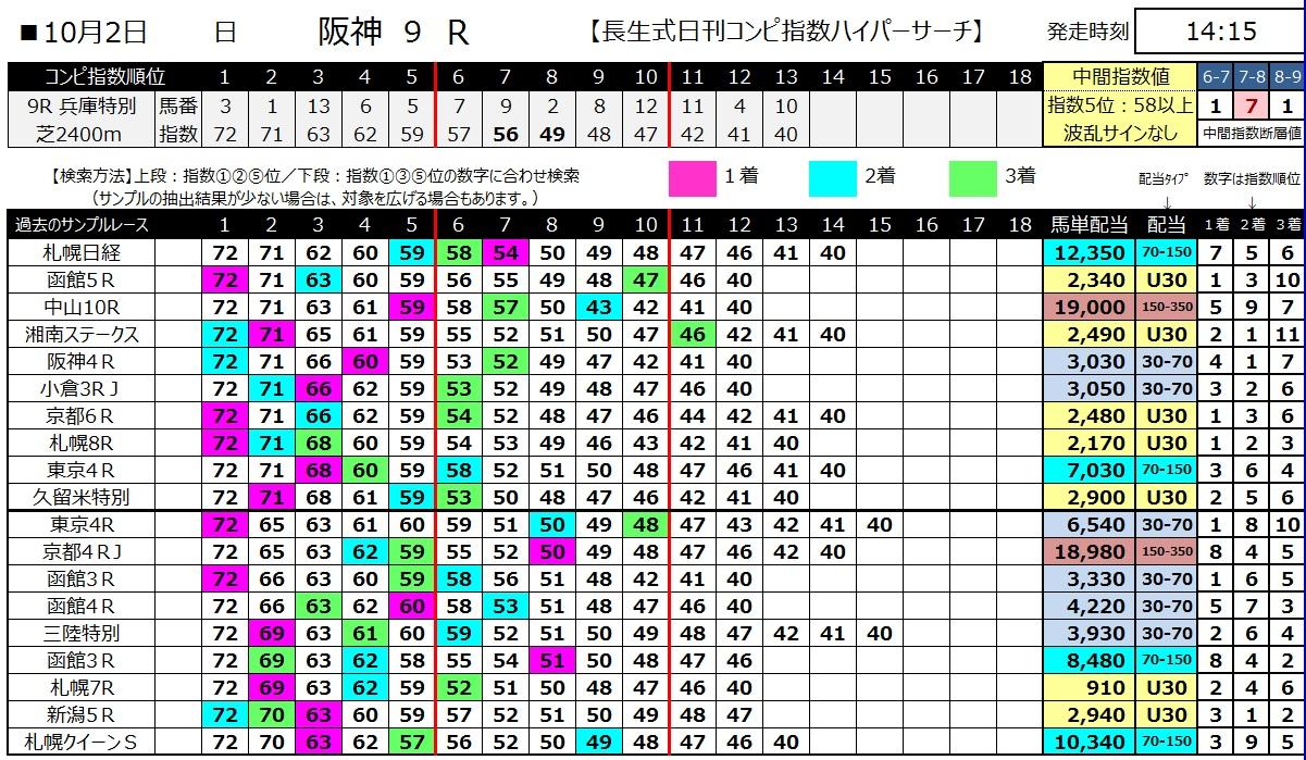 【コンピ指数】161002阪神9(馬券 万馬券 的中)