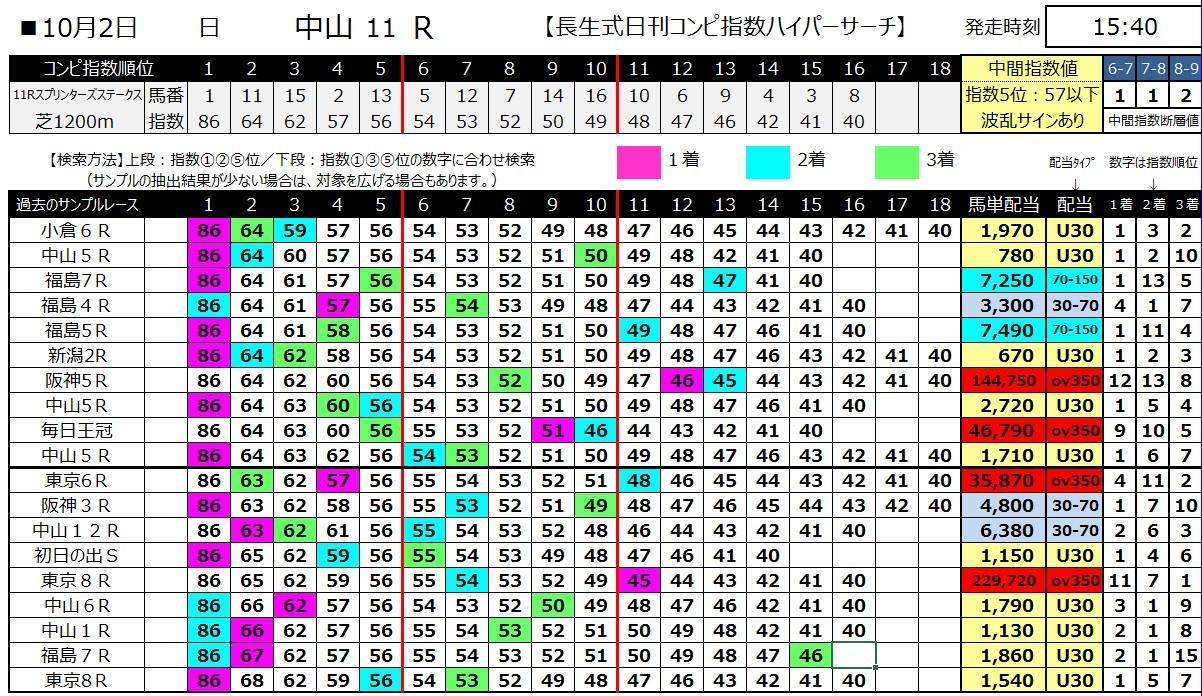 【コンピ指数】161002スプリンターズステークス(馬券 万馬券 的中)