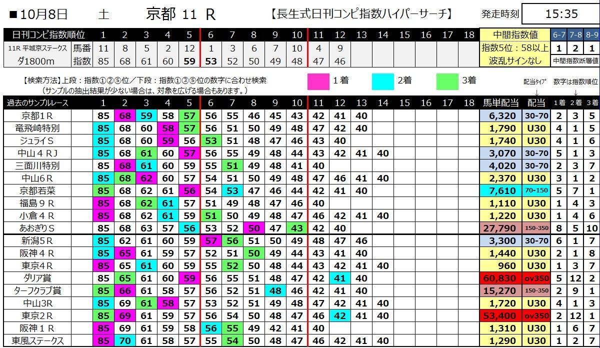 【コンピ指数】161008京都11(馬券 万馬券 的中)